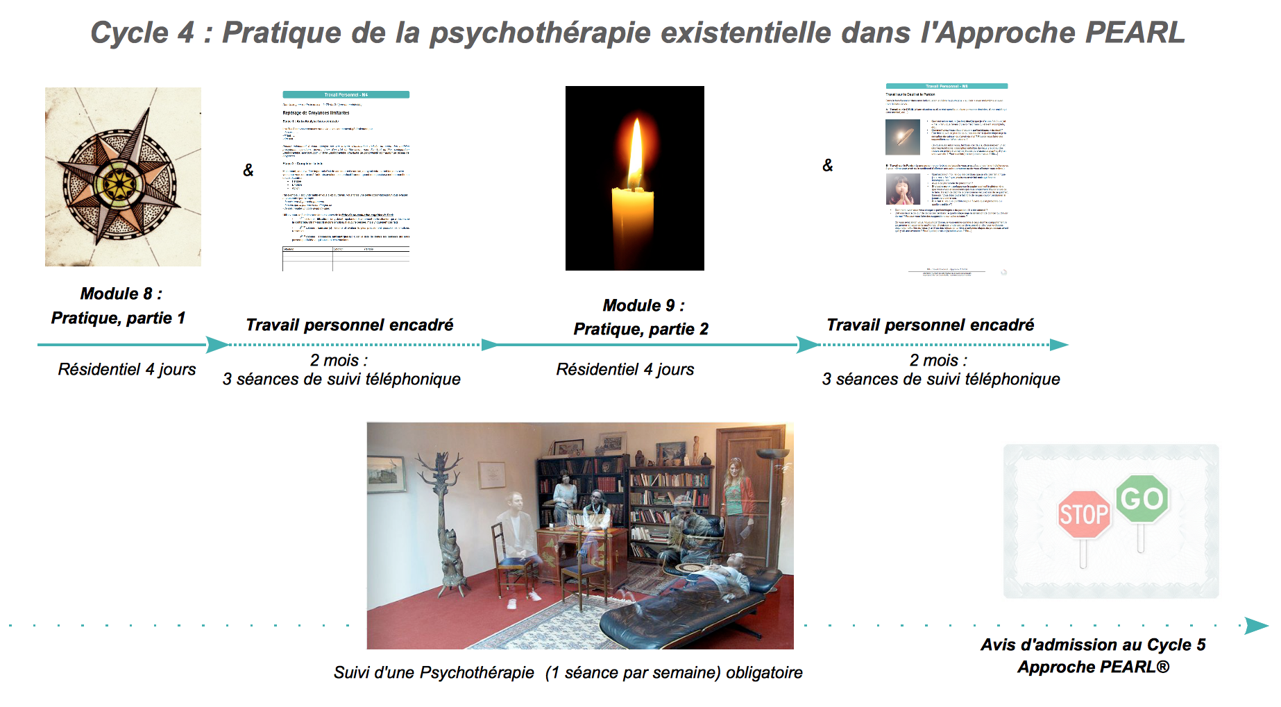 Formation en psychotherapie humaniste cycle 4