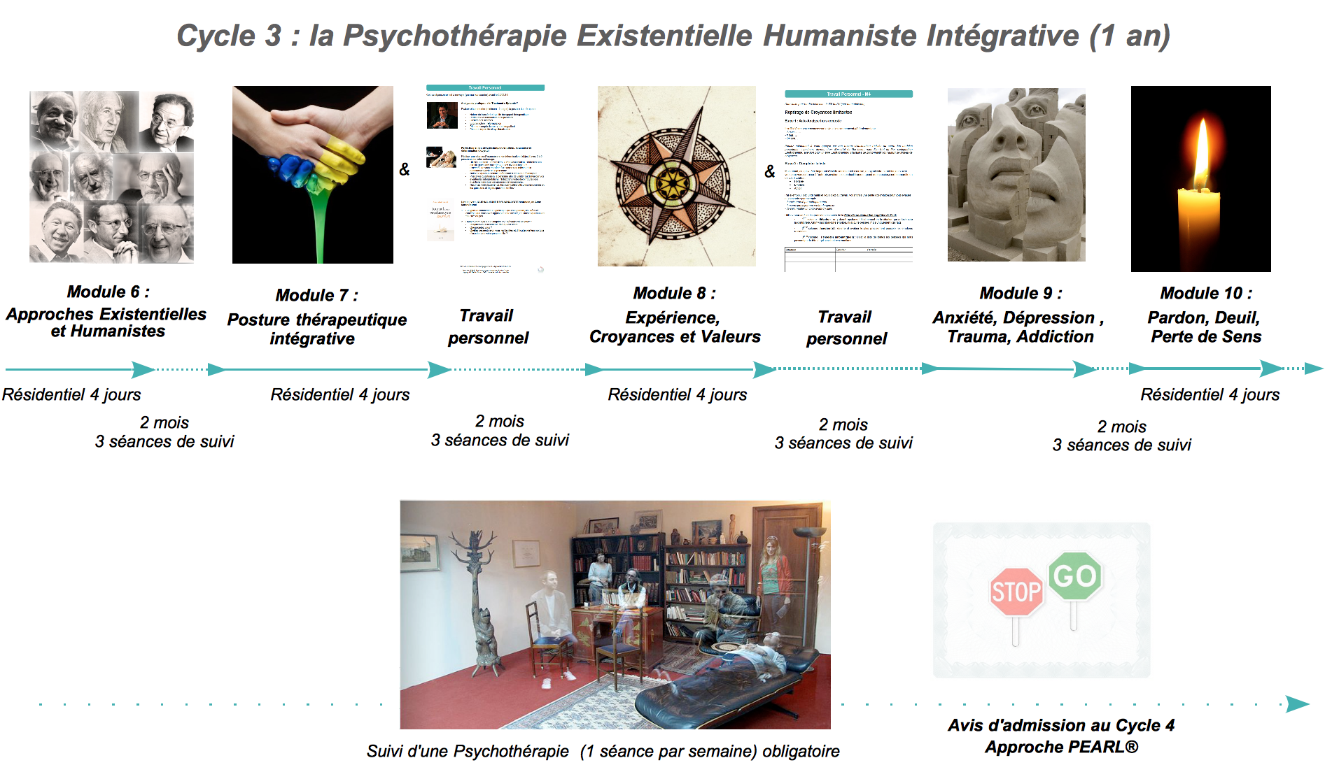Formation psychotherapie humaniste cycle 3