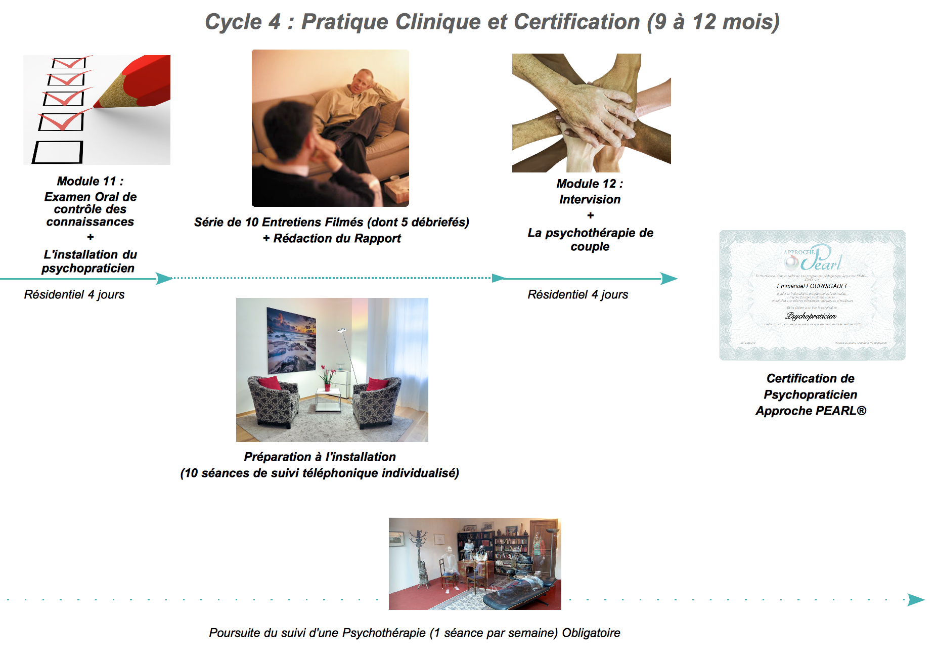 Formation Psychothérapie Humaniste Cycle 4