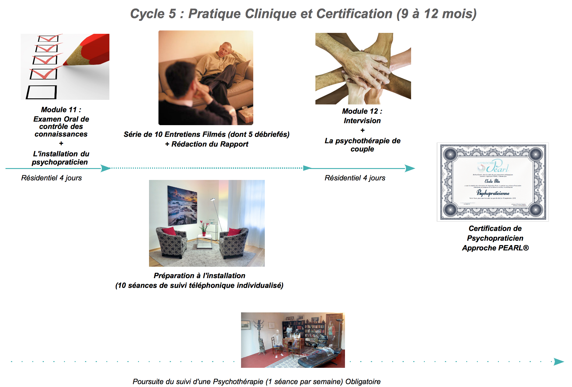 Formation en psychotherapie humaniste cycle 5